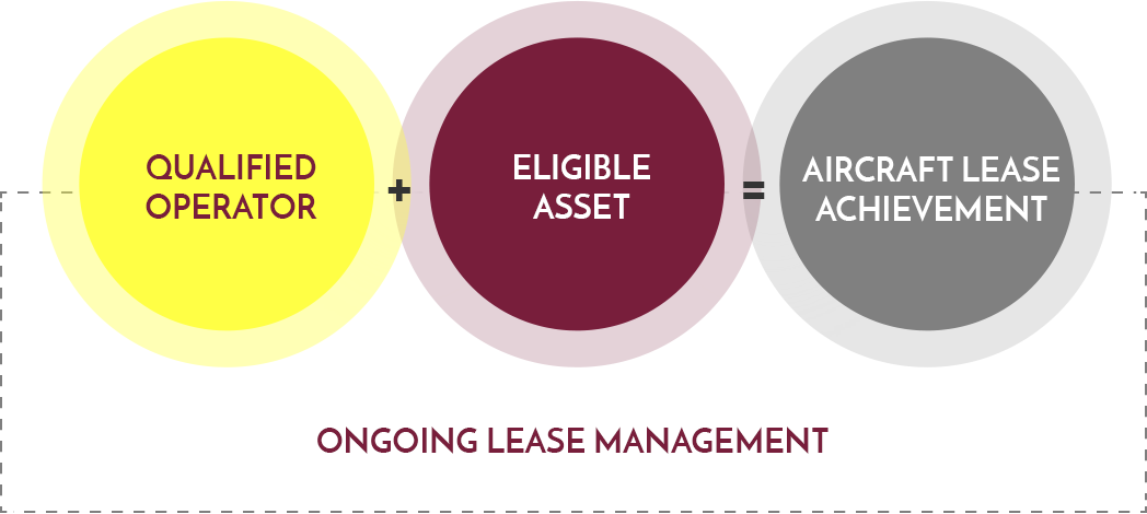 AELIS GROUP lease management